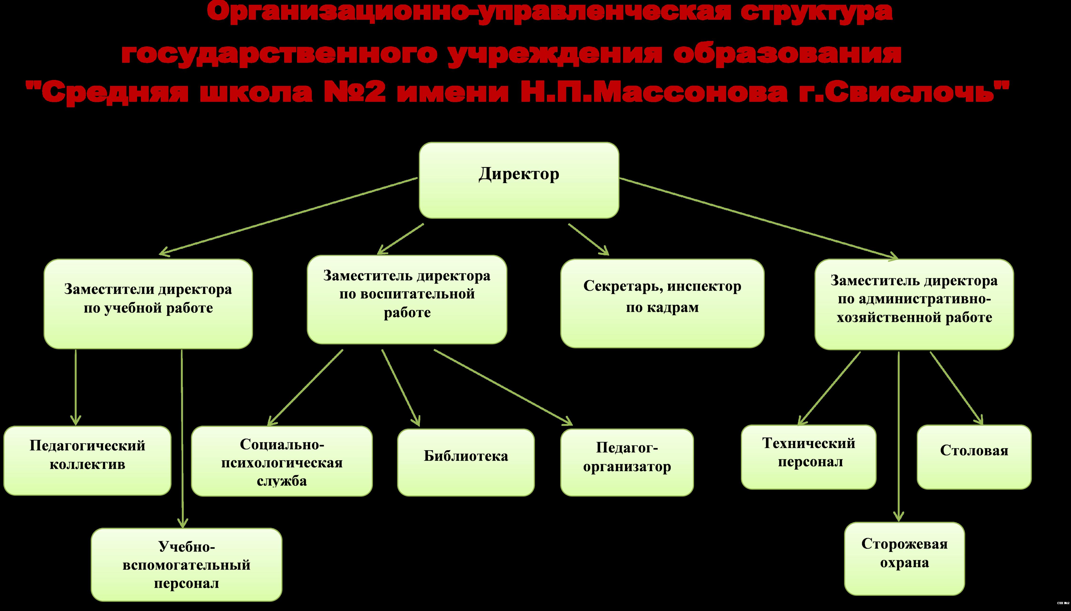 Схема организационной структуры менеджмента
