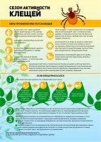Меры профилактики укусов клещей